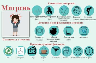 Мигрень, симптомы и лечение